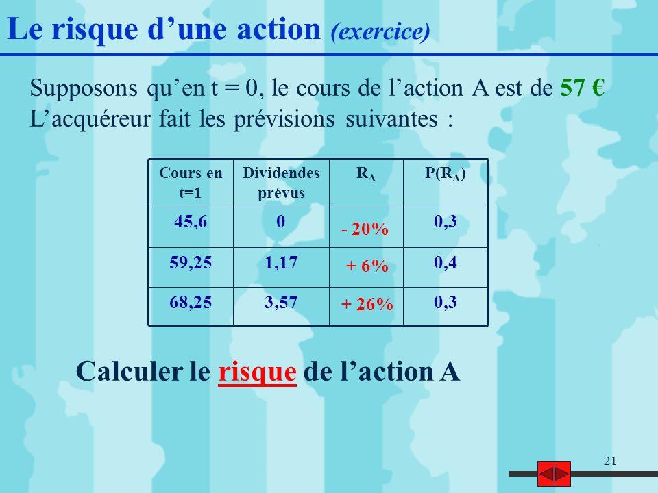 21 Supposons quen t = 0, le cours de laction A est de 57 Lacquéreur fait les prévisions suivantes : 0,33,5768,25 0,41,1759,25 0,3045,6 P(R A )RARA Dividendes prévus Cours en t=1 Calculer le risque de laction A Le risque dune action (exercice) - 20% + 6% + 26%
