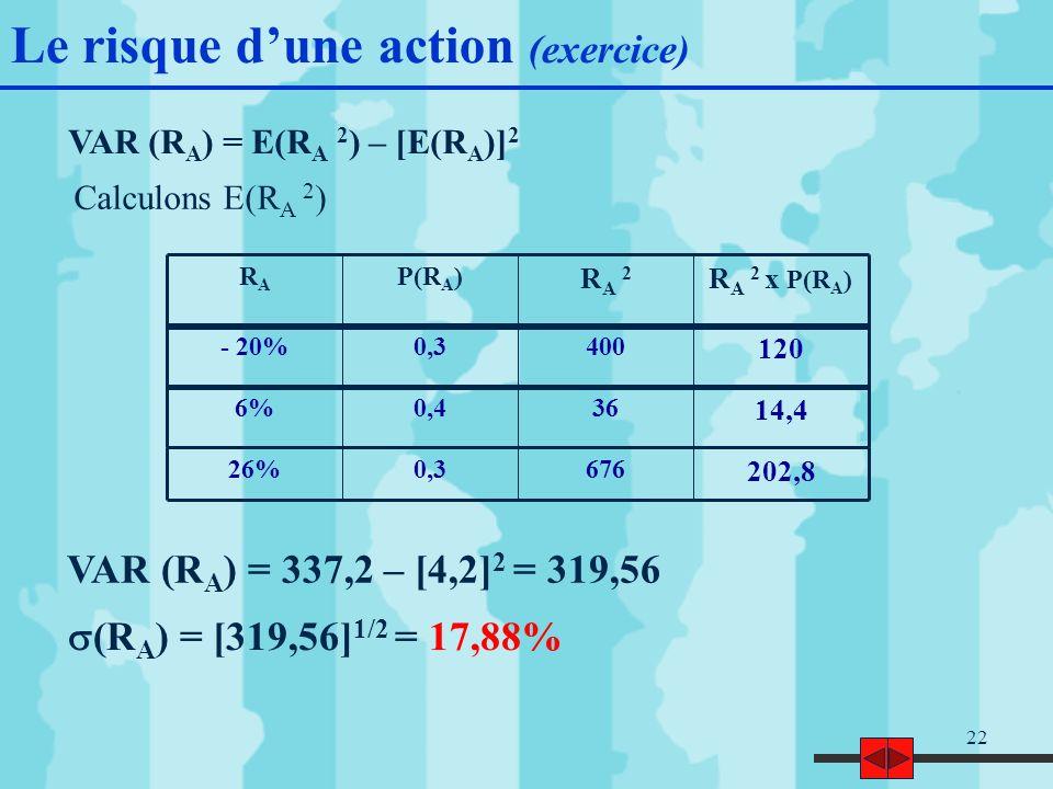 22 VAR (R A ) = E(R A 2 ) – [E(R A )] 2 Calculons E(R A 2 ) VAR (R A ) = 337,2 – [4,2] 2 = 319,56 (R A ) = [319,56] 1/2 = 17,88% R A 2 x P(R A ) RA 2RA 2 P(R A )RARA 120 4000,3- 20% 14,4 360,46% 202,8 6760,326% Le risque dune action (exercice)