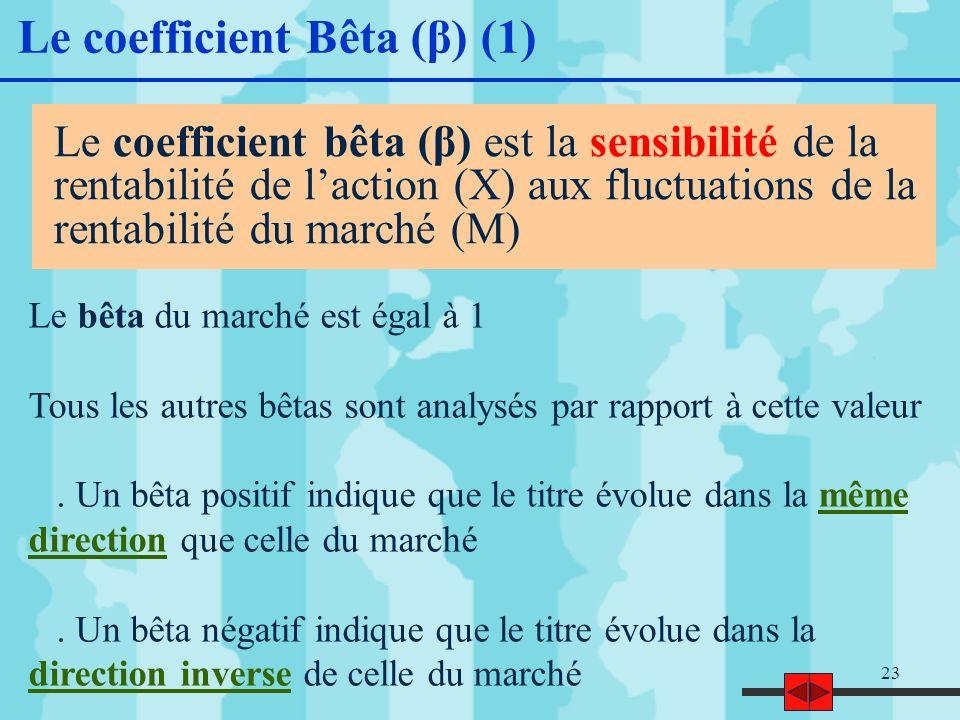 23 Le coefficient bêta (β) est la sensibilité de la rentabilité de laction (X) aux fluctuations de la rentabilité du marché (M) Le coefficient Bêta (β) (1) Le bêta du marché est égal à 1 Tous les autres bêtas sont analysés par rapport à cette valeur.