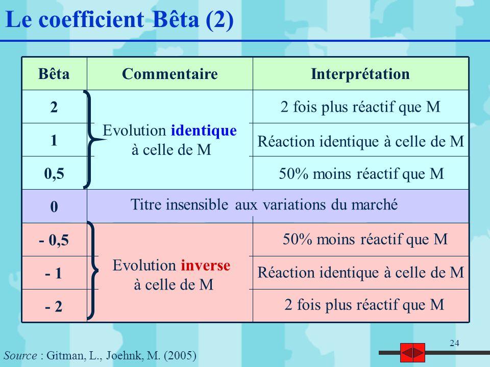 24 Le coefficient Bêta (2) - 2 - 1 - 0,5 0 0,5 1 2 InterprétationCommentaireBêta Evolution identique à celle de M 2 fois plus réactif que M Réaction identique à celle de M 50% moins réactif que M Evolution inverse à celle de M Titre insensible aux variations du marché 50% moins réactif que M Réaction identique à celle de M 2 fois plus réactif que M Source : Gitman, L., Joehnk, M.