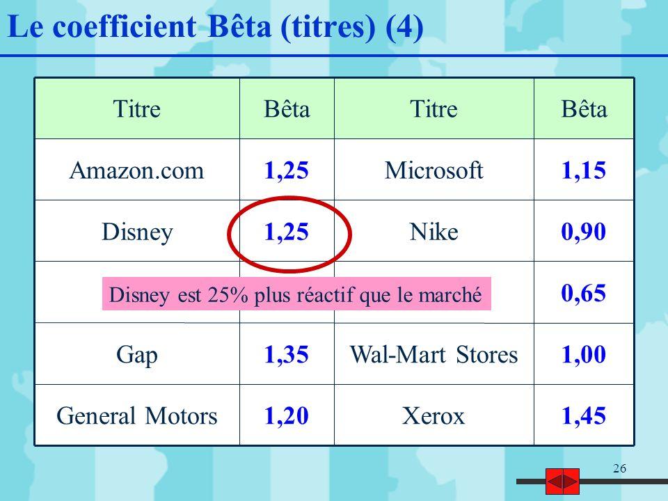 26 Le coefficient Bêta (titres) (4) 1,45Xerox1,20General Motors 1,00Wal-Mart Stores1,35Gap 0,65Pepsi Co0,80Exxon 0,90Nike1,25Disney 1,15Microsoft1,25Amazon.com BêtaTitreBêtaTitre Disney est 25% plus réactif que le marché