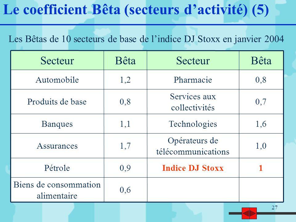 27 Le coefficient Bêta (secteurs dactivité) (5) Les Bêtas de 10 secteurs de base de lindice DJ Stoxx en janvier 2004 0,6 Biens de consommation alimentaire 1Indice DJ Stoxx0,9Pétrole 1,0 Opérateurs de télécommunications 1,7Assurances 1,6Technologies1,1Banques 0,7 Services aux collectivités 0,8Produits de base 0,8Pharmacie1,2Automobile BêtaSecteurBêtaSecteur