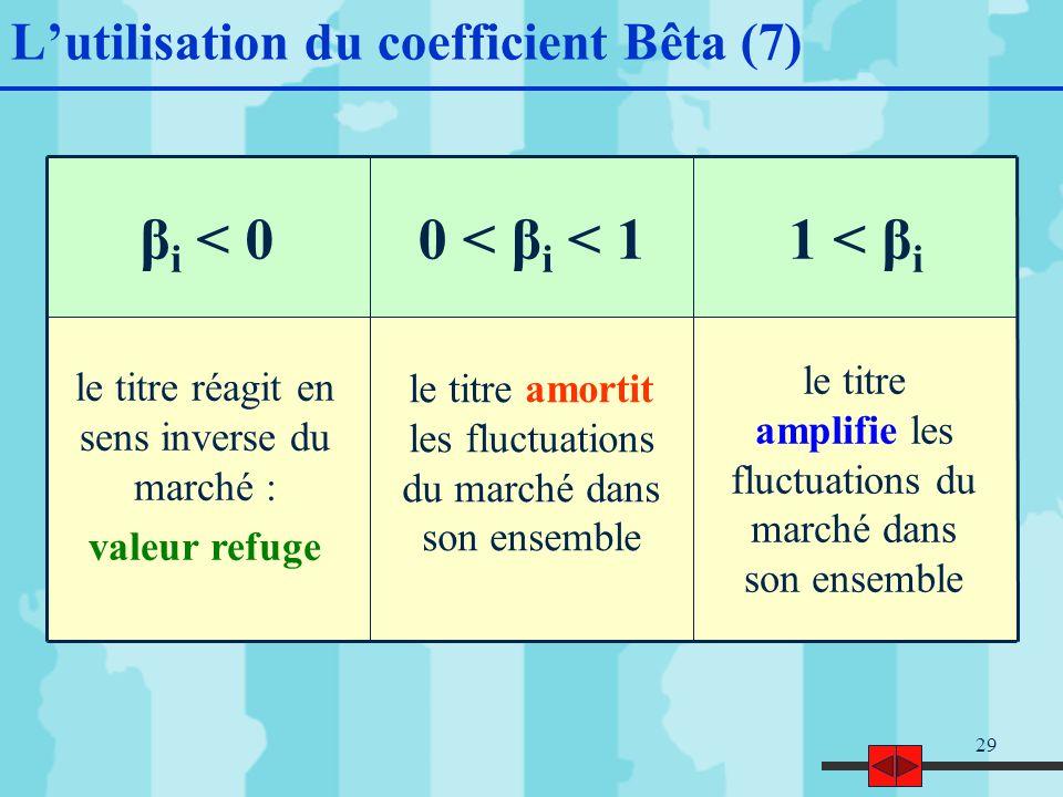29 Lutilisation du coefficient Bêta (7) 1 < β i 0 < β i < 1β i < 0 le titre réagit en sens inverse du marché : valeur refuge le titre amortit les fluctuations du marché dans son ensemble le titre amplifie les fluctuations du marché dans son ensemble