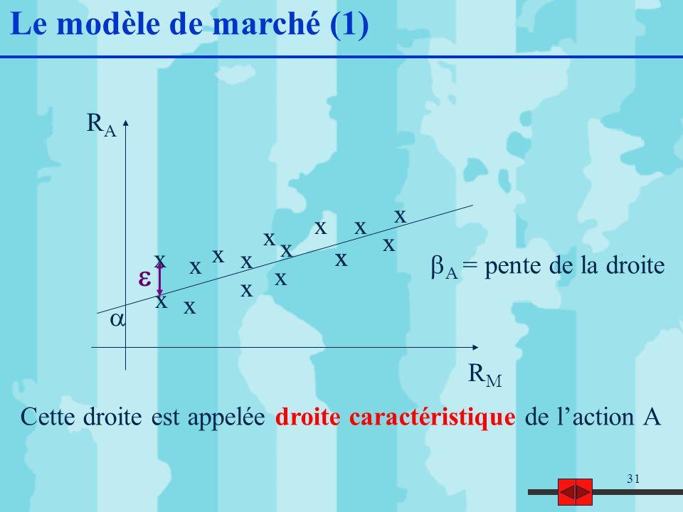 31 Le modèle de marché (1) x x x x x x x x x x x x x x x x RARA RMRM Cette droite est appelée droite caractéristique de laction A A = pente de la droite