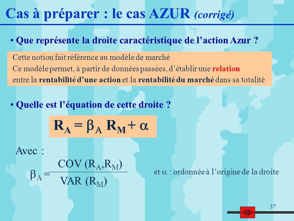 37 Que représente la droite caractéristique de laction Azur .