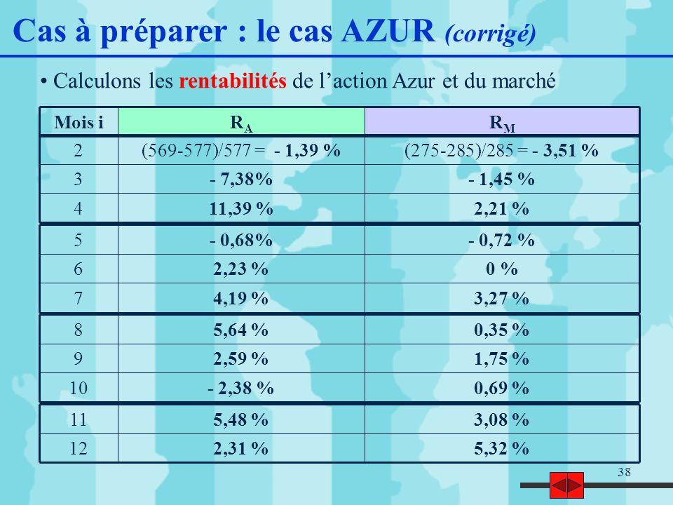 38 Calculons les rentabilités de laction Azur et du marché RMRM RARA Mois i 2,21 %11,39 %4 - 1,45 %- 7,38%3 (275-285)/285 = - 3,51 %(569-577)/577 = - 1,39 %2 3,27 %4,19 %7 0 %2,23 %6 - 0,72 %- 0,68%5 0,69 %- 2,38 %10 1,75 %2,59 %9 0,35 %5,64 %8 5,32 %2,31 %12 3,08 %5,48 %11 Cas à préparer : le cas AZUR (corrigé)