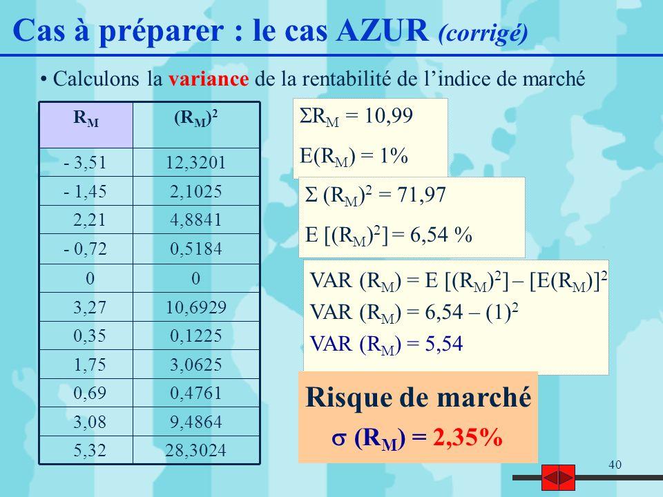 40 Calculons la variance de la rentabilité de lindice de marché 28,3024 5,32 9,4864 3,08 0,4761 0,69 3,0625 1,75 0,1225 0,35 10,6929 3,27 0 0 0,5184- 0,72 4,8841 2,21 2,1025- 1,45 12,3201- 3,51 (R M ) 2 RMRM R M = 10,99 E(R M ) = 1% (R M ) 2 = 71,97 E [(R M ) 2 ] = 6,54 % VAR (R M ) = E [(R M ) 2 ] – [E(R M )] 2 VAR (R M ) = 6,54 – (1) 2 VAR (R M ) = 5,54 Cas à préparer : le cas AZUR (corrigé) Risque de marché (R M ) = 2,35%