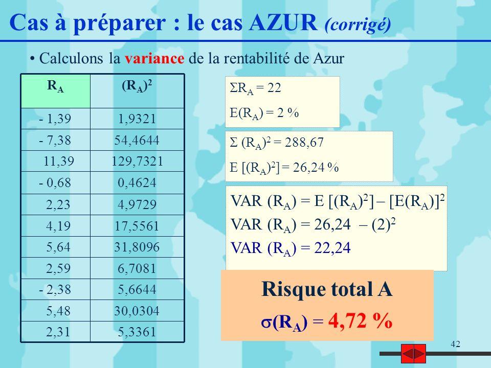 42 5,3361 2,31 30,0304 5,48 5,6644- 2,38 6,7081 2,59 31,8096 5,64 17,5561 4,19 4,9729 2,23 0,4624- 0,68 129,7321 11,39 54,4644- 7,38 1,9321- 1,39 (R A ) 2 RARA R A = 22 E(R A ) = 2 % (R A ) 2 = 288,67 E [(R A ) 2 ] = 26,24 % VAR (R A ) = E [(R A ) 2 ] – [E(R A )] 2 VAR (R A ) = 26,24 – (2) 2 VAR (R A ) = 22,24 Cas à préparer : le cas AZUR (corrigé) Risque total A (R A ) = 4,72 % Calculons la variance de la rentabilité de Azur