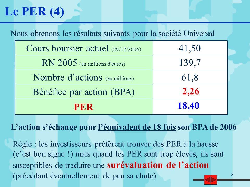 8 Le PER (4) Nous obtenons les résultats suivants pour la société Universal PER Bénéfice par action (BPA) 61,8Nombre dactions (en millions) 139,7RN 2005 (en millions d euros) 41,50Cours boursier actuel (29/12/2006) 2,26 18,40 Laction séchange pour léquivalent de 18 fois son BPA de 2006 Règle : les investisseurs préfèrent trouver des PER à la hausse (cest bon signe !) mais quand les PER sont trop élevés, ils sont susceptibles de traduire une surévaluation de laction (précédant éventuellement de peu sa chute)