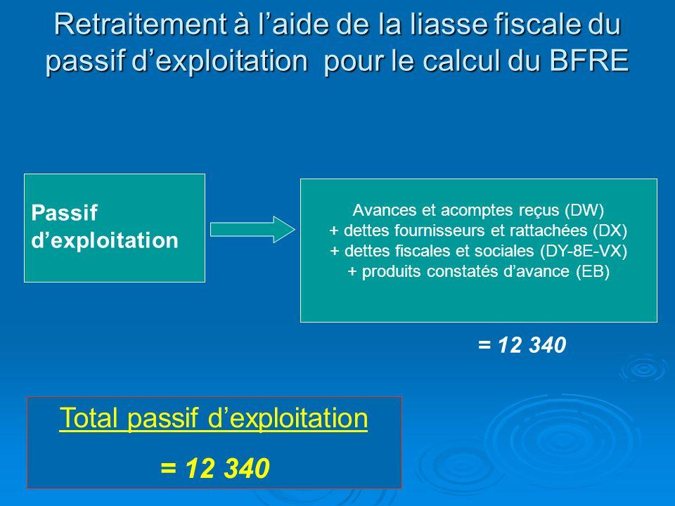 Retraitement à laide de la liasse fiscale de lactif dexploitation pour le calcul du BFRE Actifs dexploitation Retraitement Ajouter le montant des effe