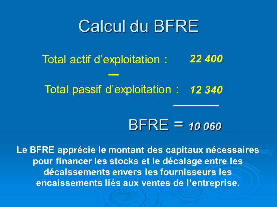 Retraitement à laide de la liasse fiscale du passif dexploitation pour le calcul du BFRE Passif dexploitation Retraitement Retirer les éléments des de