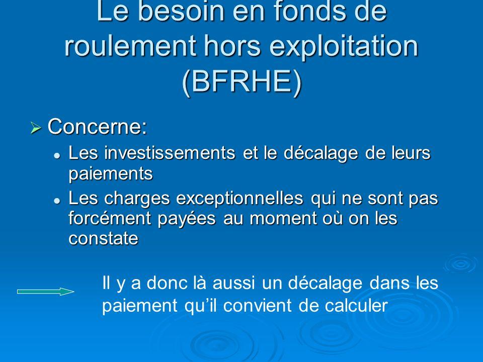 Calcul du BFRE Total actif dexploitation : 22 400 Total passif dexploitation : 12 340 _ BFRE = 10 060 Le BFRE apprécie le montant des capitaux nécessa