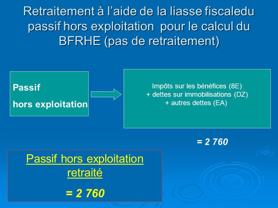 Retraitement à laide de la liasse fiscale de lactif hors exploitation pour le calcul du BFRHE (pas de retraitement) Actif hors exploitation Capital ap