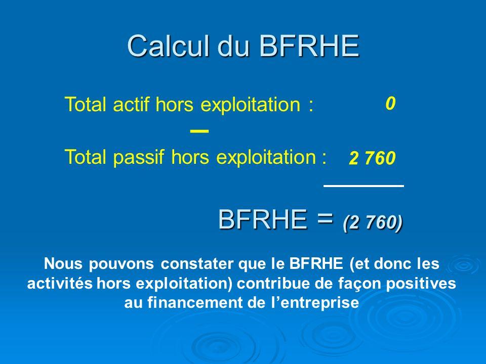 Retraitement à laide de la liasse fiscaledu passif hors exploitation pour le calcul du BFRHE (pas de retraitement) Passif hors exploitation Impôts sur