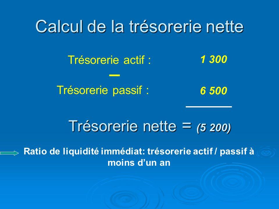 Retraitement de la trésorerie passif selon la liasse fiscale Trésorerie passif Retraitement Ajouter le montant des effets escomptés non échus et des o