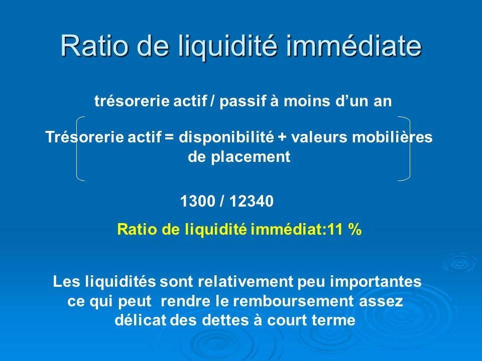 Calcul de la trésorerie nette Trésorerie actif : 1 300 Trésorerie passif : 6 500 _ Trésorerie nette = (5 200) Ratio de liquidité immédiat: trésorerie