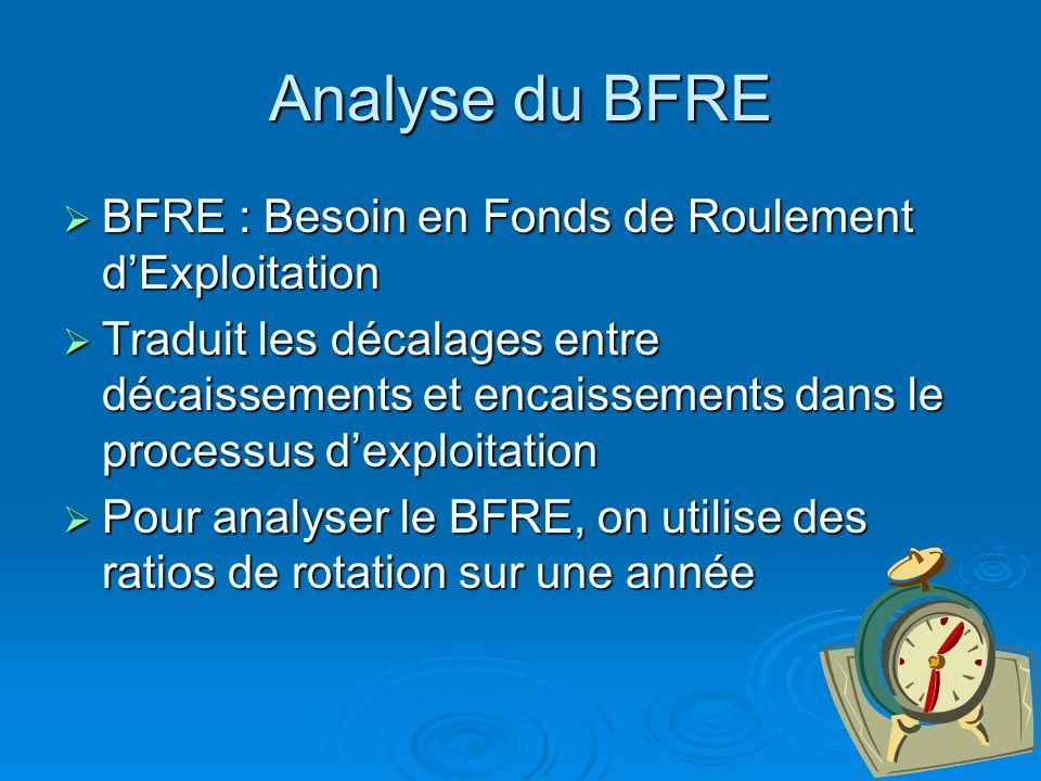 Partie II Analyse du BFRE