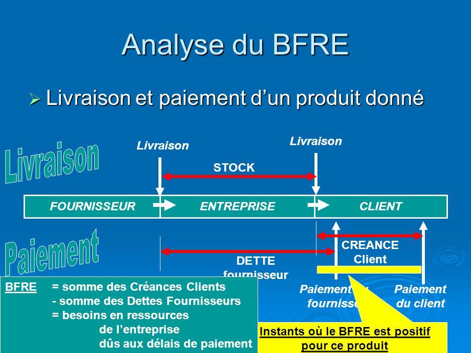BFRE : Besoin en Fonds de Roulement dExploitation BFRE : Besoin en Fonds de Roulement dExploitation Traduit les décalages entre décaissements et encai
