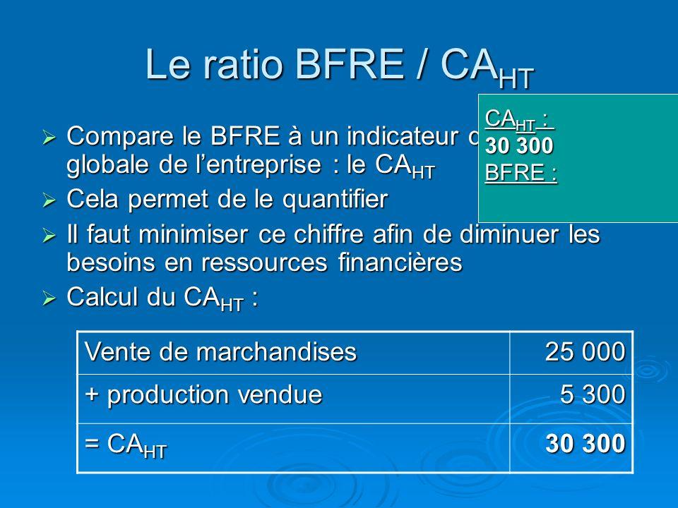 Le ratio BFRE / CA HT Formule : Formule : (BFRE / CA HT ) * 360 BFR ENTREPRISEFOURNISSEURCLIENT