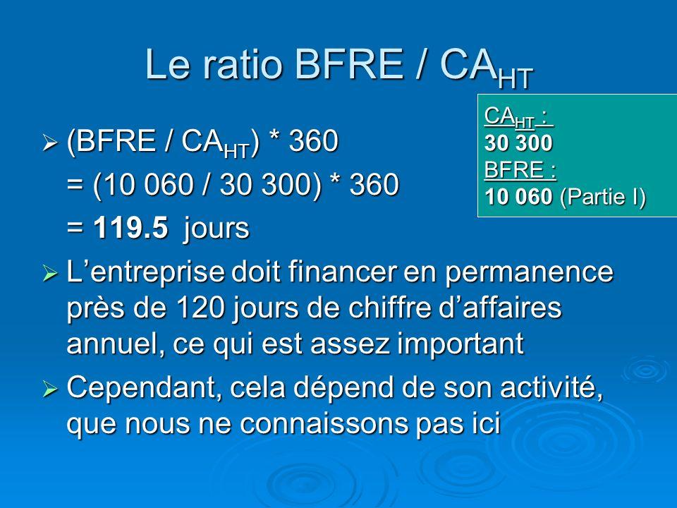 Le ratio BFRE / CA HT Compare le BFRE à un indicateur dactivité globale de lentreprise : le CA HT Compare le BFRE à un indicateur dactivité globale de