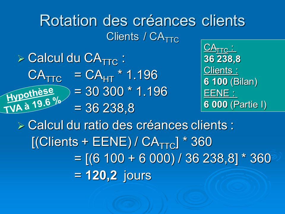 Rotation des créances clients Clients / CA TTC Mesure la durée moyenne des crédits accordés aux clients Mesure la durée moyenne des crédits accordés a