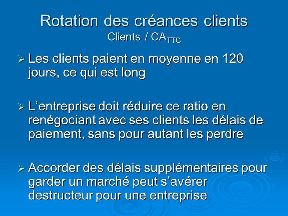 Rotation des créances clients Clients / CA TTC Calcul du CA TTC : Calcul du CA TTC : CA TTC = CA HT * 1.196 = 30 300 * 1.196 = 36 238,8 Calcul du rati