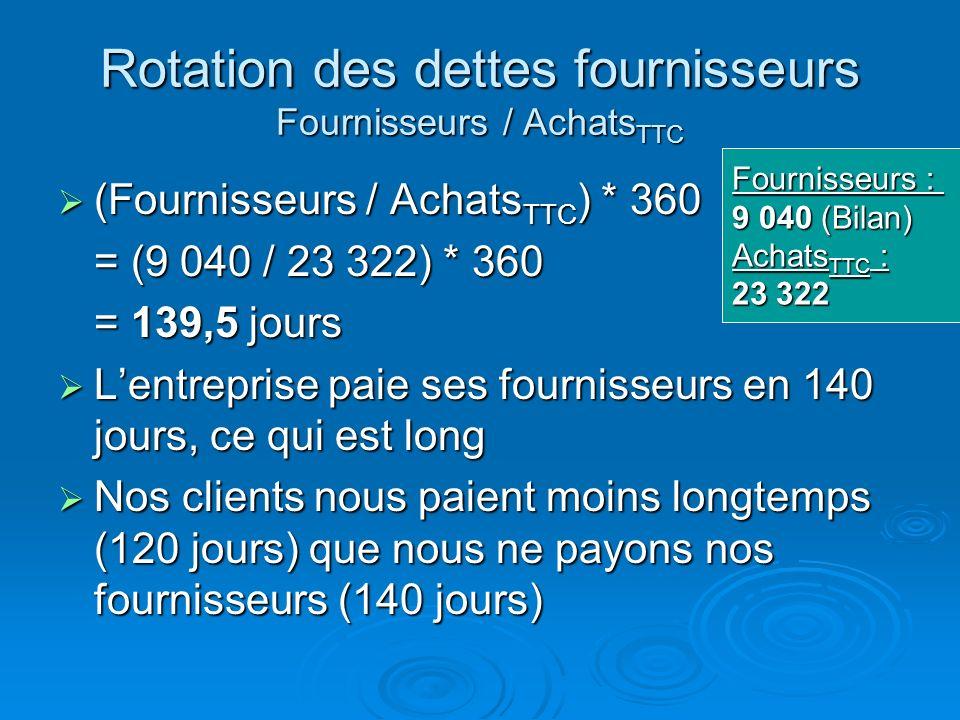 Rotation des dettes fournisseurs Fournisseurs / Achats TTC Calcul des Achats HT : Calcul des Achats HT : Achats march.15 500 + Achats mat. 1ères 1 500