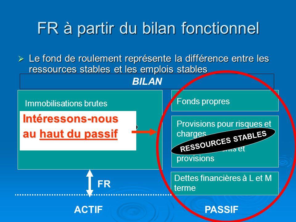 Retraitement à laide de la liasse fiscale du passif dexploitation pour le calcul du BFRE Passif dexploitation Retraitement Retirer les éléments des dettes fiscales et sociales (impôts sur les bénéfices et obligations cautionnées) Avances et acomptes reçus (DW) + dettes fournisseurs et rattachées (DX) + dettes fiscales et sociales (DY-8E-VX) + produits constatés davance (EB) = 12 340 Total passif dexploitation = 12 340