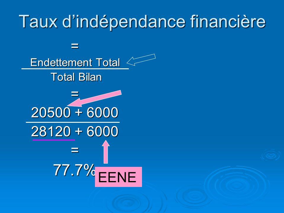 Taux dindépendance financière Correspond au rapport entre l'endettement total (Effets Escomptés Non-Echus et engagements de Crédit-Bail compris) et le