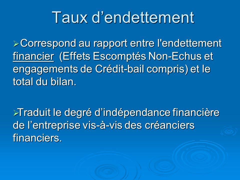 Taux dindépendance financière La société CAMBO (77.7%) est dans une situation de forte dépendance. La société CAMBO (77.7%) est dans une situation de