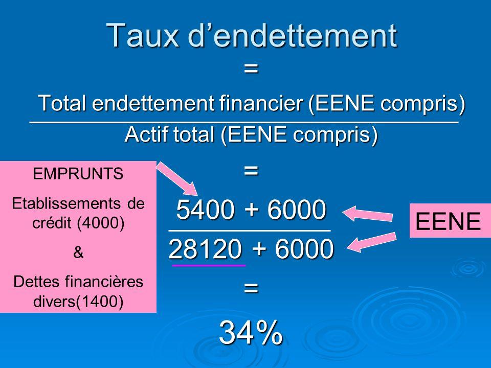 Taux dendettement Correspond au rapport entre l'endettement financier (Effets Escomptés Non-Echus et engagements de Crédit-bail compris) et le total d