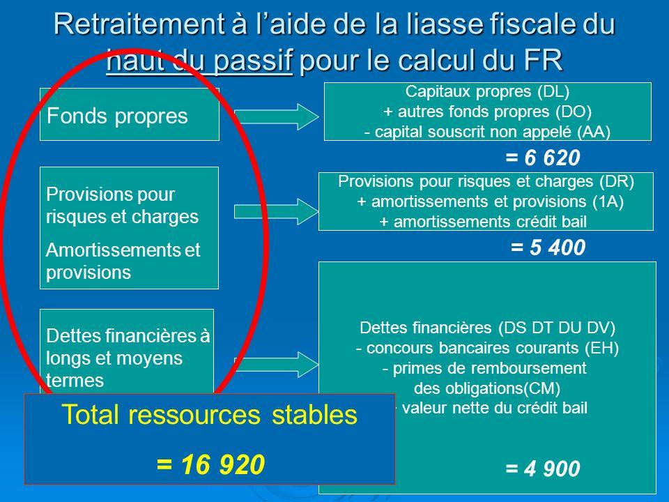 Rotation des créances clients Clients / CA TTC Calcul du CA TTC : Calcul du CA TTC : CA TTC = CA HT * 1.196 = 30 300 * 1.196 = 36 238,8 Calcul du ratio des créances clients : Calcul du ratio des créances clients : [(Clients + EENE) / CA TTC ] * 360 [(Clients + EENE) / CA TTC ] * 360 = [(6 100 + 6 000) / 36 238,8] * 360 = 120,2 jours CA TTC : 36 238,8 Clients : 6 100 (Bilan) EENE : 6 000 (Partie I) Hypothèse TVA à 19.6 %