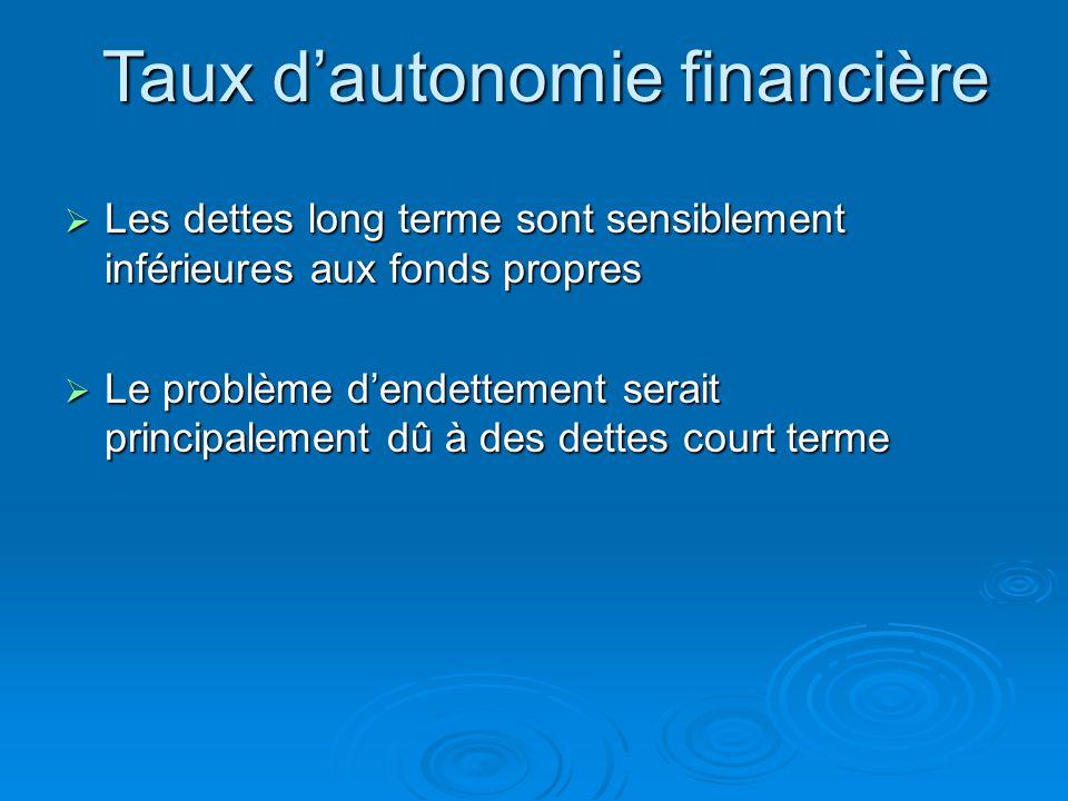 Taux dautonomie financière = Fonds propres Emprunt & Dettes long terme = 6620 + 1000 3500 + 1400 =1,59 Capitaux propres (6620) Provisions pour risques