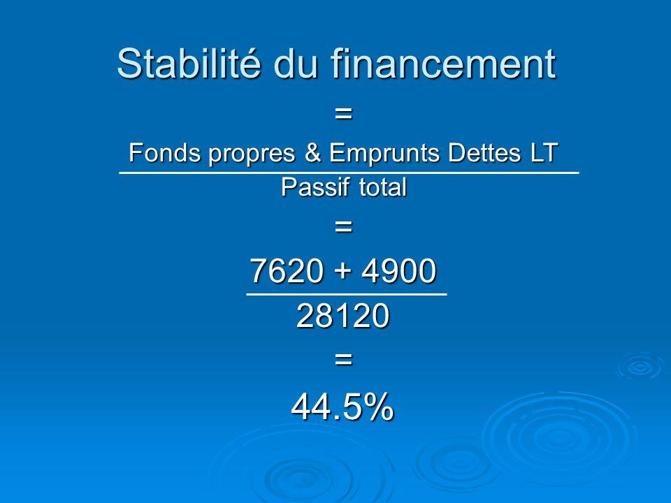 Structure interne de lendettement Actif Dettes long terme Dettes court terme Fonds propres
