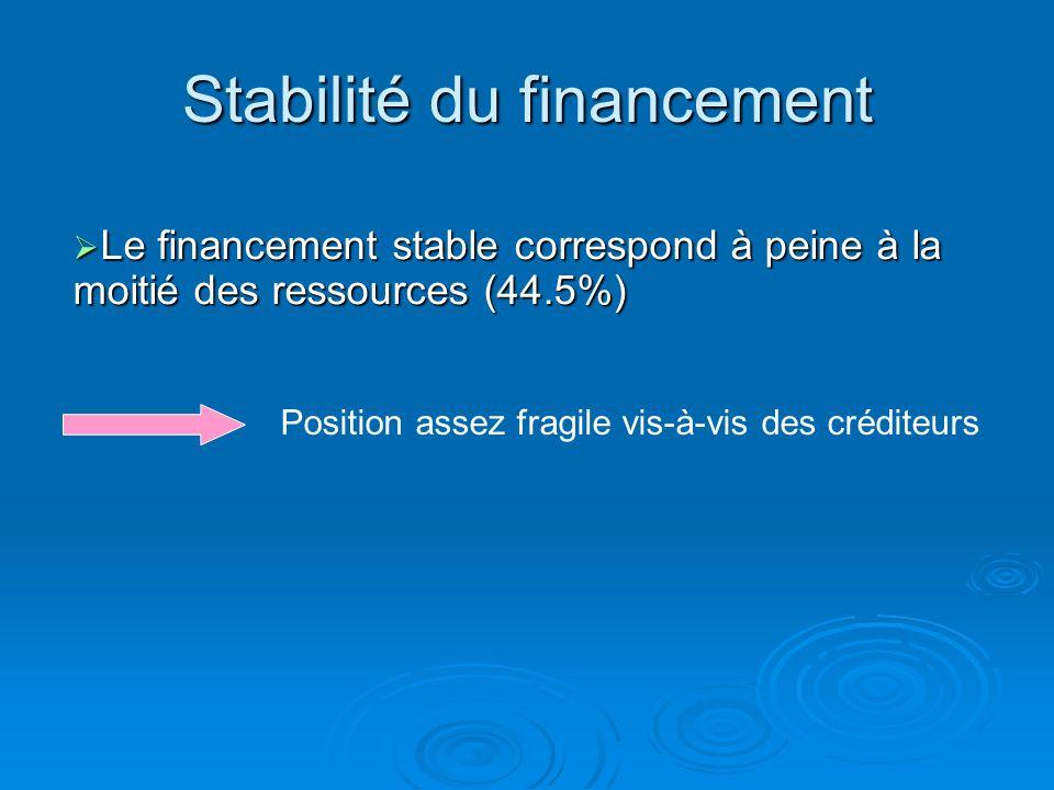 Stabilité du financement = Fonds propres & Emprunts Dettes LT Passif total = 7620 + 4900 28120=44.5%