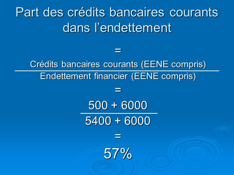 Indicateur de vulnérabilité Indicateur de vulnérabilité La précarité des concours bancaires courants peut entraîner une situation financière délicate