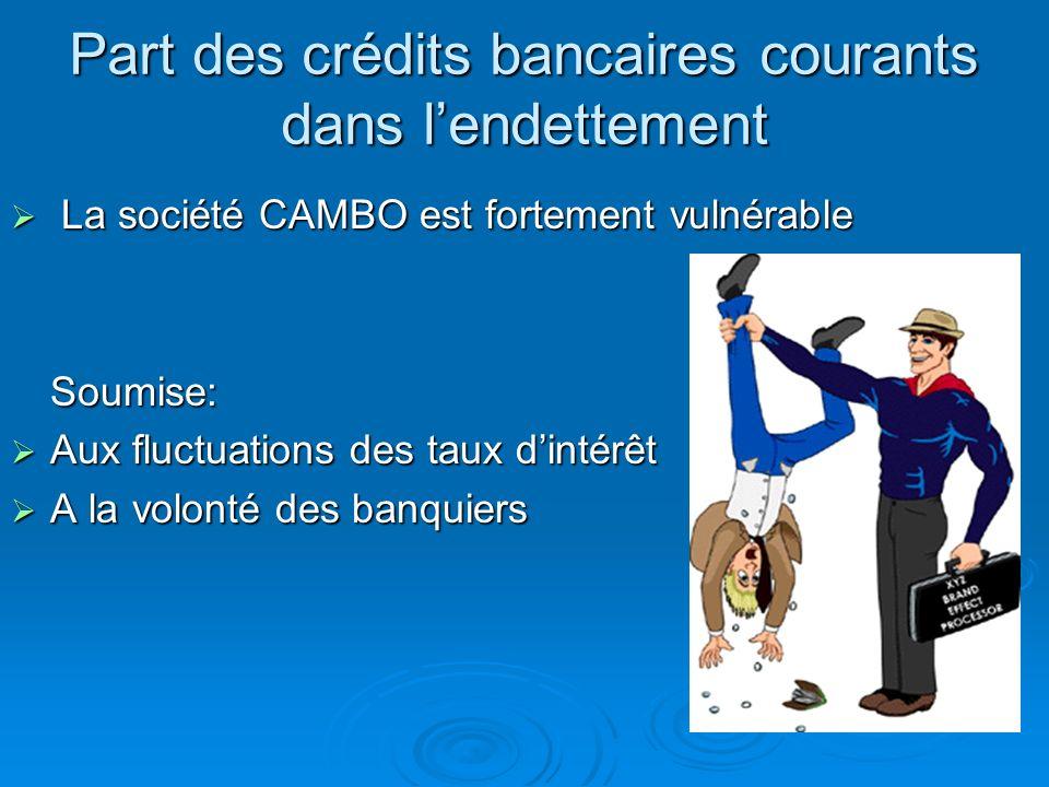 = Crédits bancaires courants (EENE compris) Endettement financier (EENE compris) = 500 + 6000 5400 + 6000 =57%