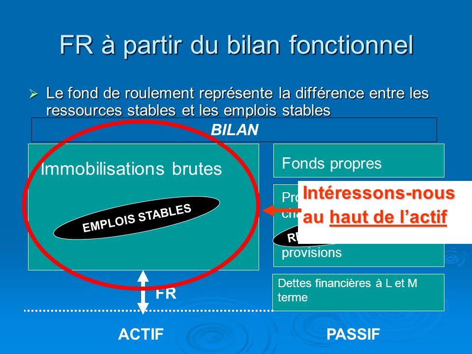 Retraitement à laide de la liasse fiscale du haut du passif pour le calcul du FR Fonds propres Provisions pour risques et charges Amortissements et pr