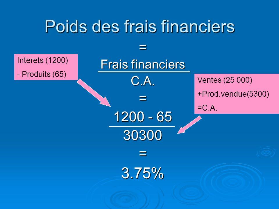 Les normes bancaires acceptent des poids de 30% à 40% et jusquà 50% pour les petites entreprises. Les normes bancaires acceptent des poids de 30% à 40