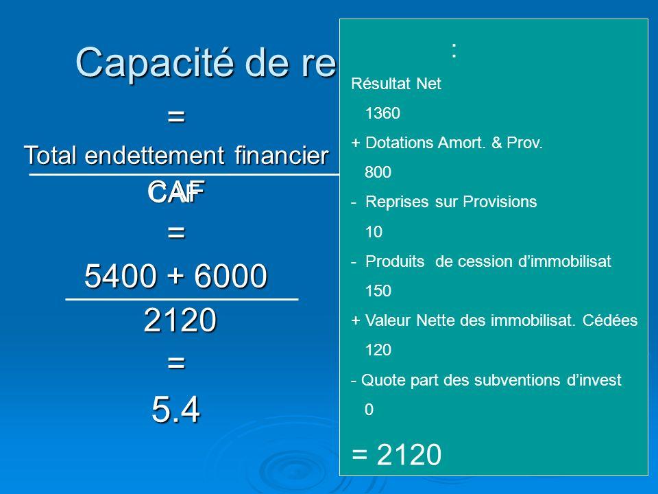 Le rapprochement de lendettement financier à la CAF apprécie la capacité de lentreprise à faire face au remboursement de sa dette financière. Le rappr