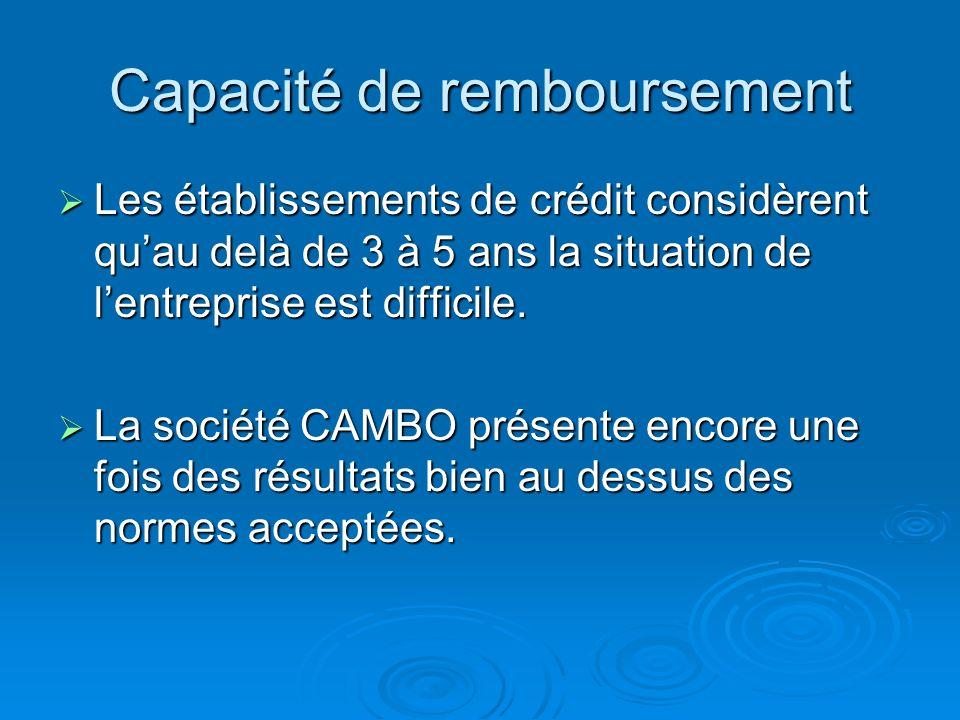 : Résultat Net 1360 + Dotations Amort. & Prov. 800 - Reprises sur Provisions 10 - Produits de cession dimmobilisat 150 + Valeur Nette des immobilisat.