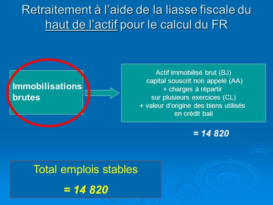FR à partir du bilan fonctionnel Le fond de roulement représente la différence entre les ressources stables et les emplois stables Le fond de roulemen