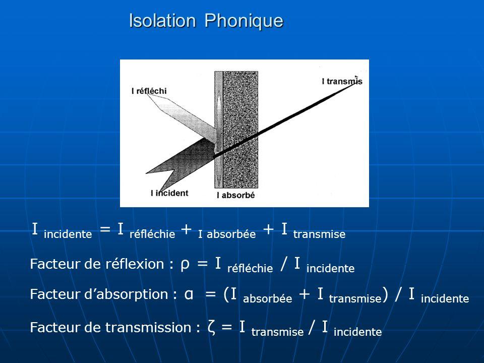 Isolation Phonique I incidente = I réfléchie + I absorbée + I transmise Facteur de réflexion : ρ = I réfléchie / I incidente Facteur dabsorption : α =
