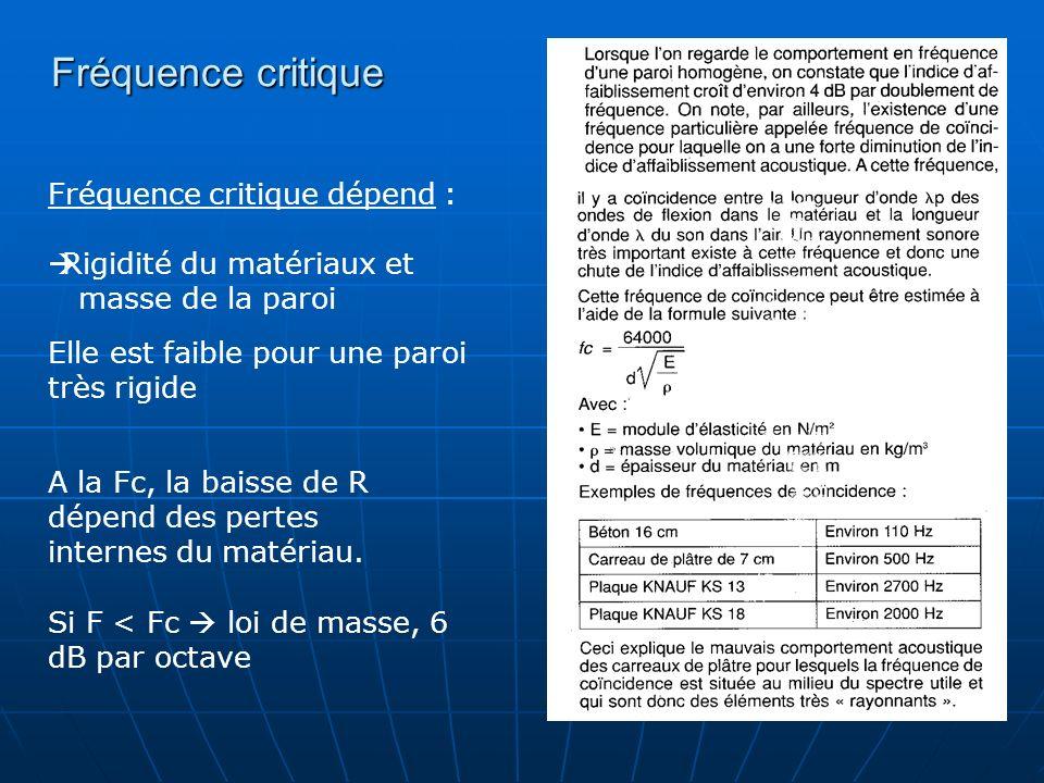 Fréquence critique Elle est faible pour une paroi très rigide Fréquence critique dépend : Rigidité du matériaux et masse de la paroi A la Fc, la baiss