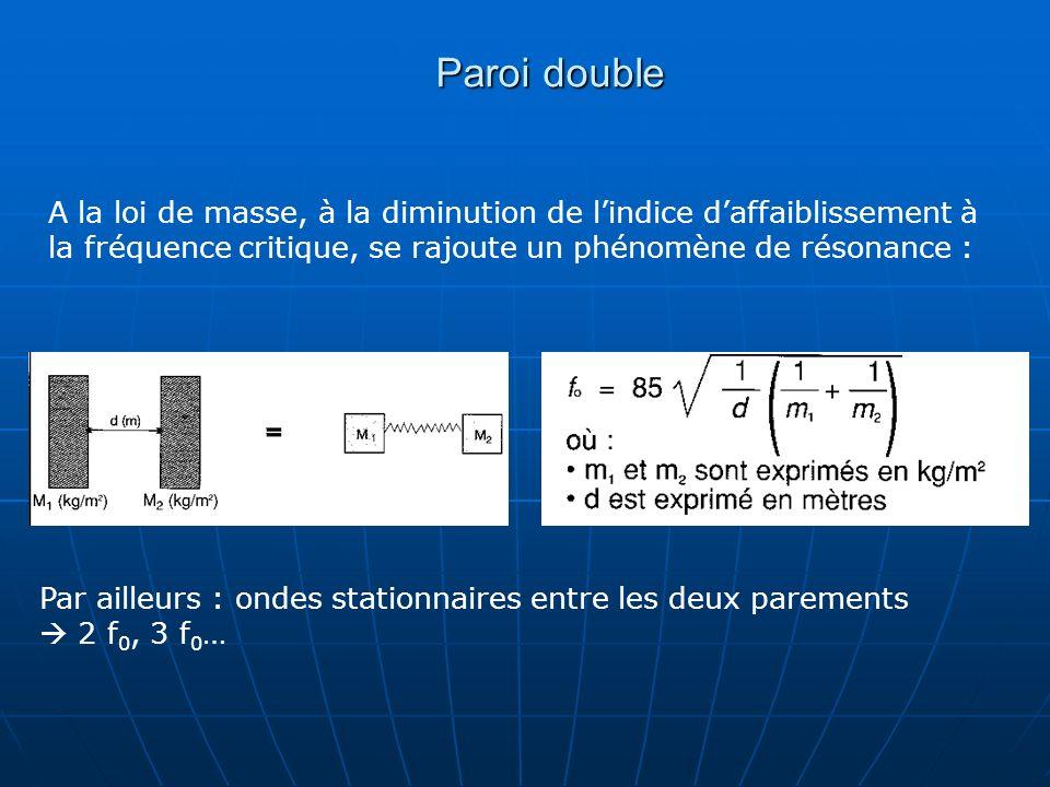 Paroi double A la loi de masse, à la diminution de lindice daffaiblissement à la fréquence critique, se rajoute un phénomène de résonance : Par ailleu