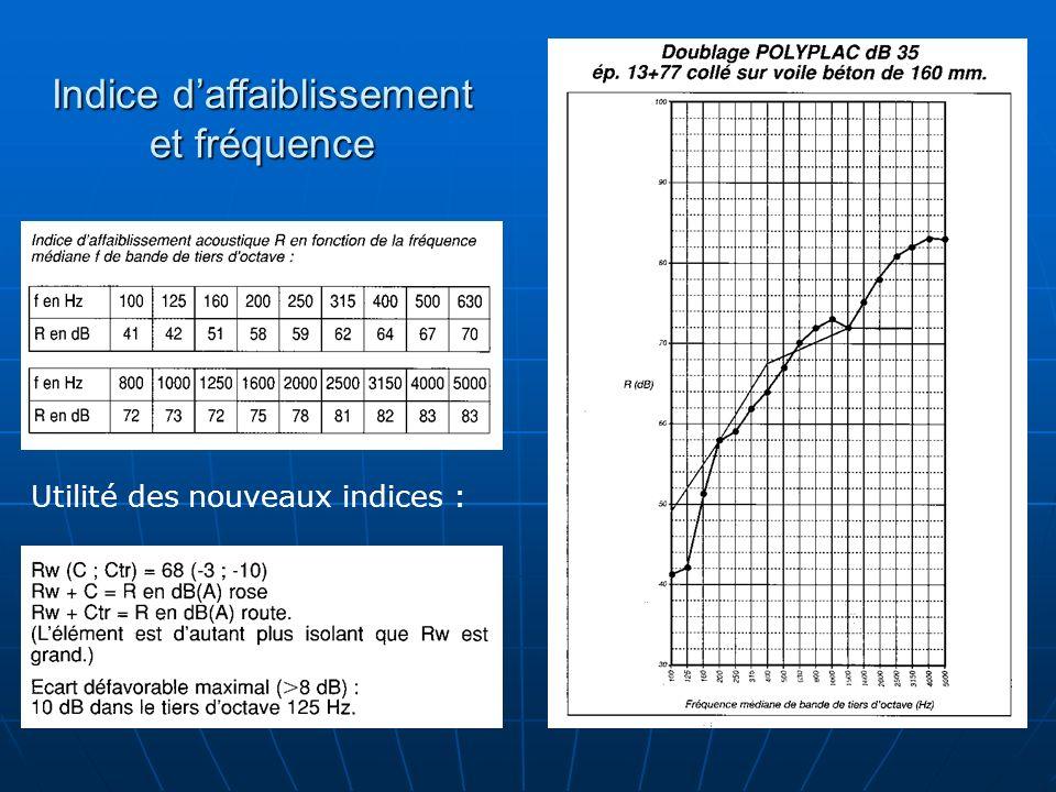Indice daffaiblissement et fréquence Utilité des nouveaux indices :