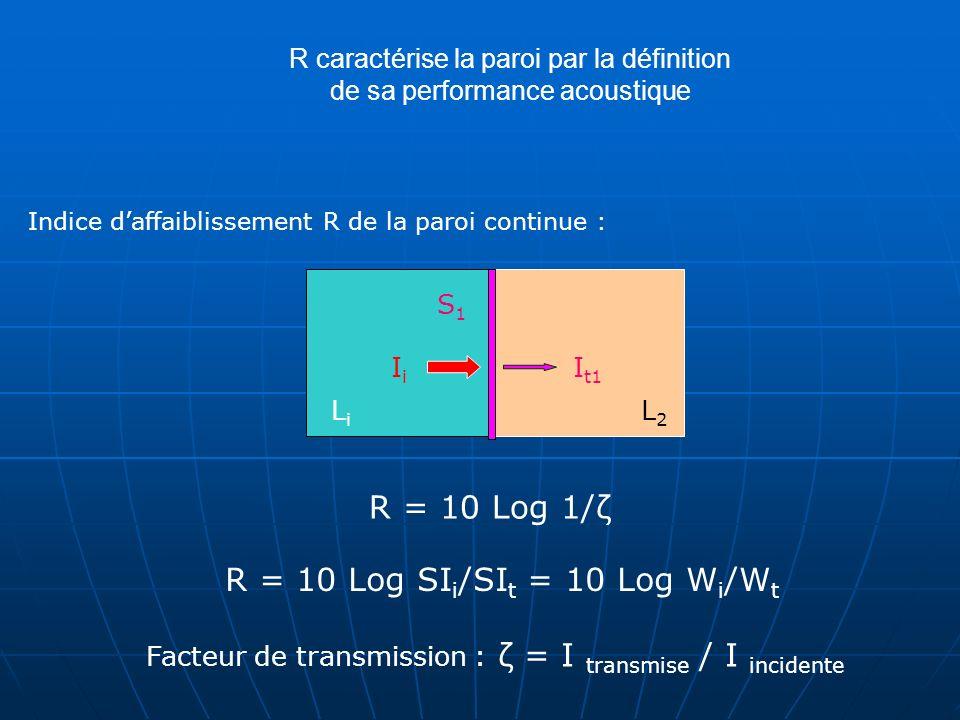 Indice daffaiblissement : R = 10 Log 1/ζ R = 10 Log SI i /SI t = 10 Log W i /W t IiIi I t1 I t2 S1S1 S2S2 Indice daffaiblissement R de la paroi discontinue : S tot ζ = S 1 ζ 1 + S 2 ζ 2 R tot = 10 Log 1/ζ tot R tot = 10 Log S 1 10 S 1 + S 2 + S 2 10 -R 1 10 -R 2 10 LiLi L2L2