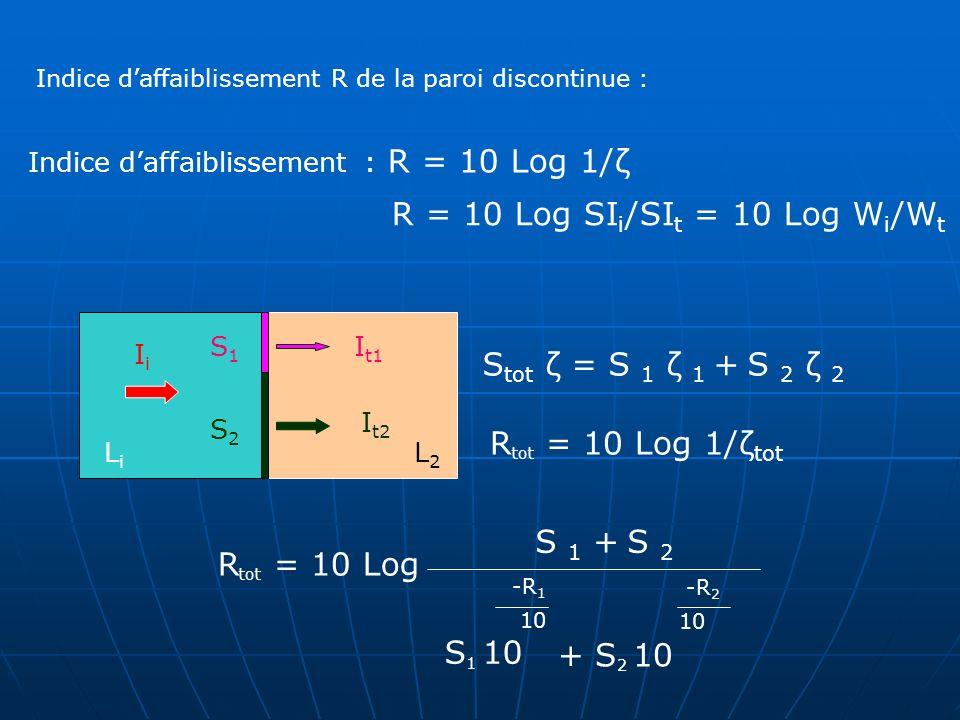 Indice daffaiblissement : R = 10 Log 1/ζ R = 10 Log SI i /SI t = 10 Log W i /W t IiIi I t1 I t2 S1S1 S2S2 Indice daffaiblissement R de la paroi discon