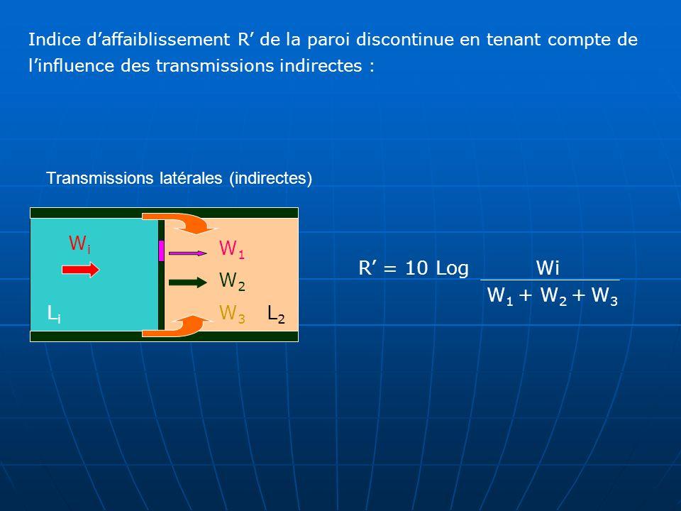 WiWi W3W3 W2W2 LiLi L2L2 Transmissions latérales (indirectes) W1W1 R = 10 Log Wi W 1 + W 2 + W 3 Indice daffaiblissement R de la paroi discontinue en