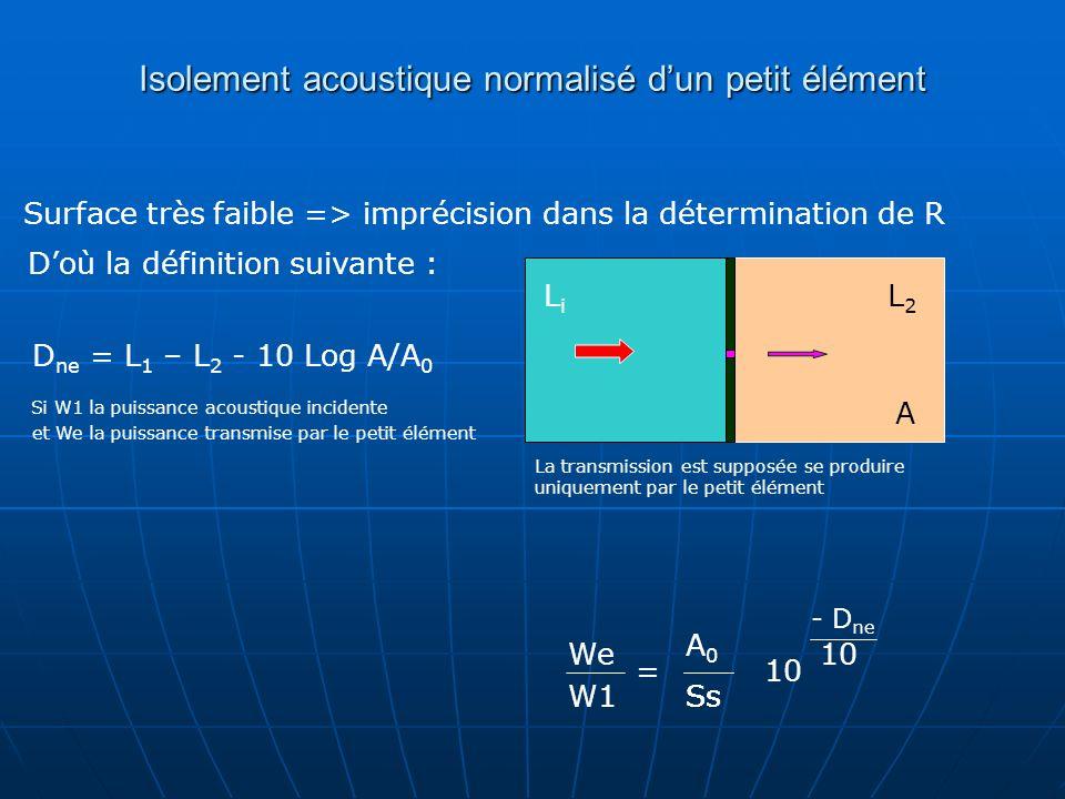 Performance dun bâtiment Isolement brut : D = L 1 – L 2 L 1 et L 2 sont les niveaux réverbérés (champs diffus) Isolement standardisé : A = aire dabsorption local de réception Mesure in situ D n = L 1 – L 2 - 10 Log A/A 0 Isolement normalisé : A 0 = 10 m² (aire dabsorption équivalente de référence) D nt = L 1 – L 2 + 10 Log T/T 0 T 0 = 0,5 sec.